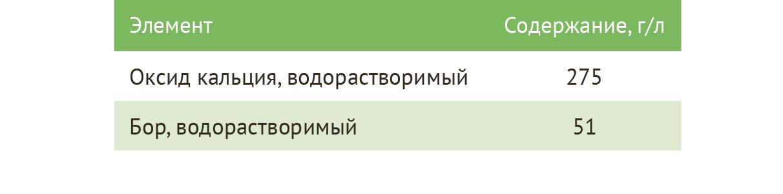 ГроГрин Кальцибор элементы